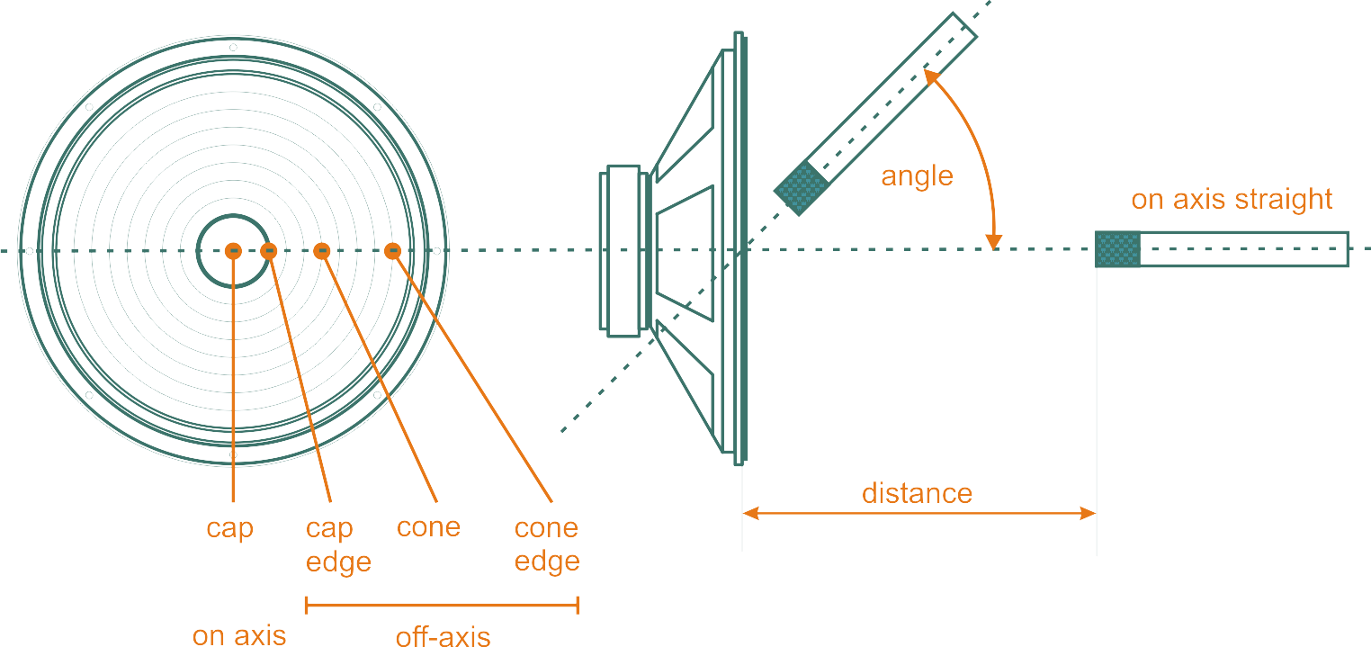 The effects of on and off axis miking of a speaker