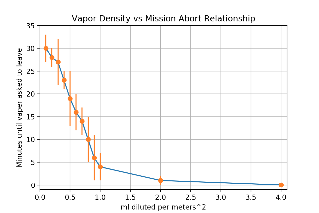 Figure 2: Vapor Density vs Mission length Tradeoff