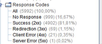 Response Codes