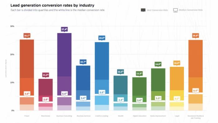 Biểu đồ thanh hiển thị tỷ lệ chuyển đổi trung bình theo ngành trên các trang đích