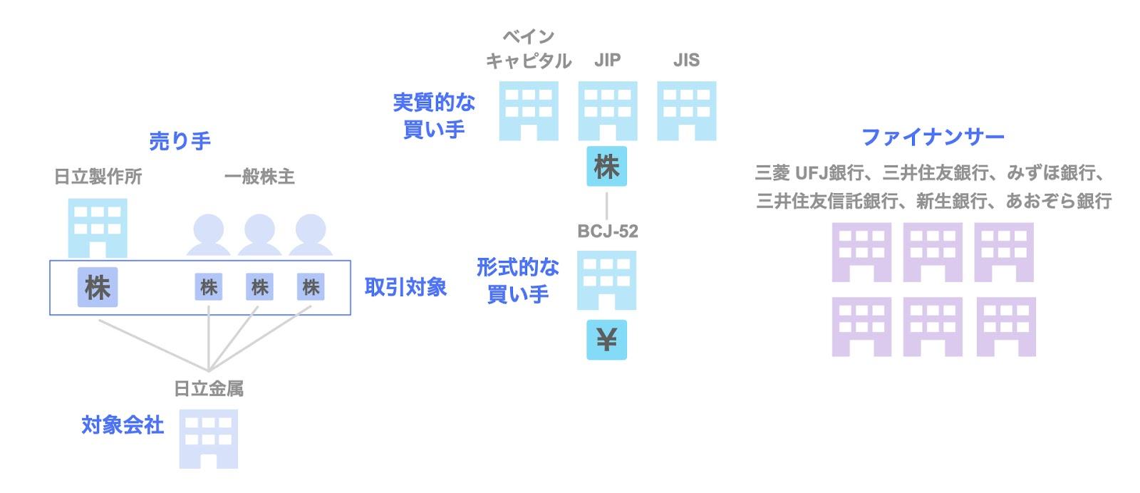 ベインキャピタル・JIP・JISによる日立金属の買収 の関係者