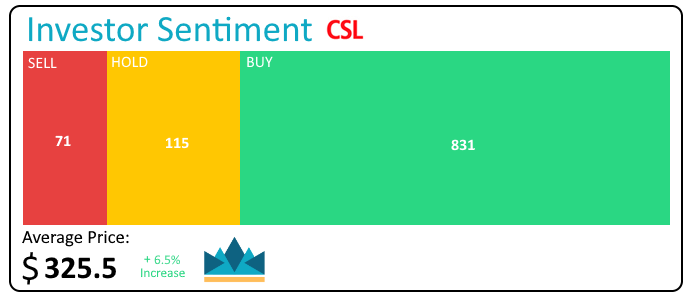 Should I Buy CSL Shares, CSL Shares price today, CSL Investor Sentiment