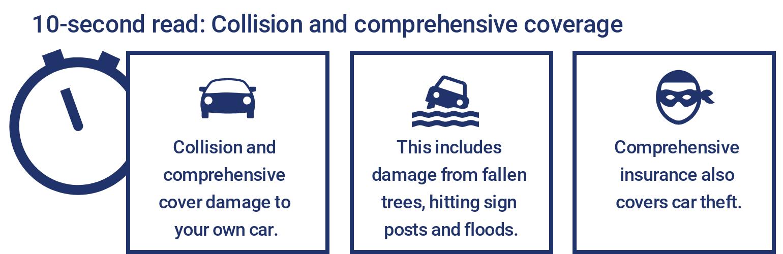 Image result for car insurance comprehensive coverage