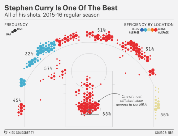https://espnfivethirtyeight.files.wordpress.com/2015/11/goldsberry-warriors-3.png?w=575