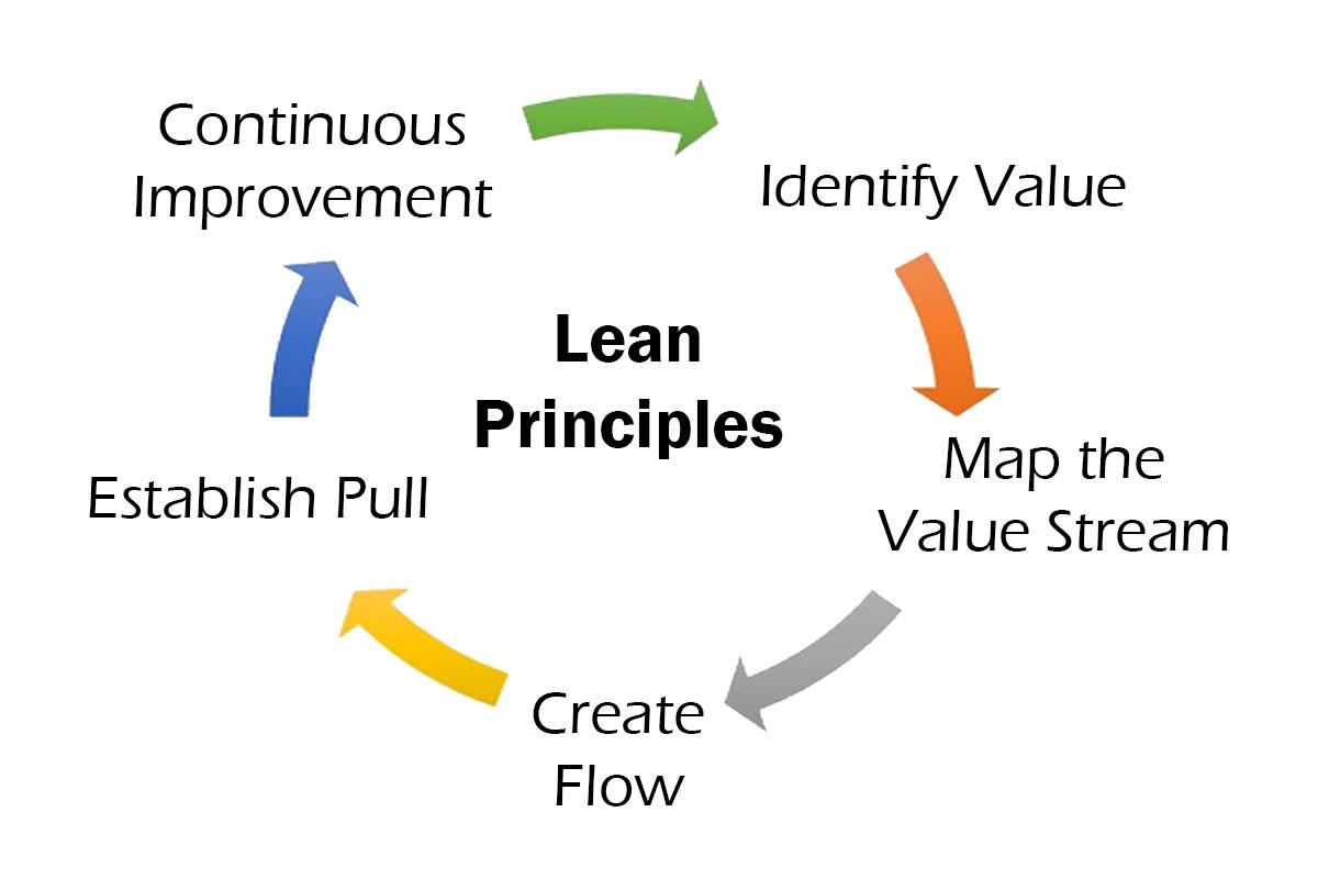 5 องค์ประกอบของ Lean Manufacturing