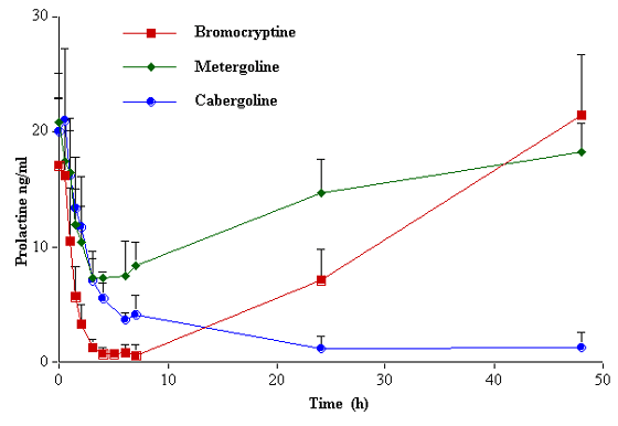 Serum prolactin concentrations in dogs administered single oral doses of bromocriptine (25 μg/kg), metergoline (200 μg/kg) or cabergoline 5 μg/kg). From [58].