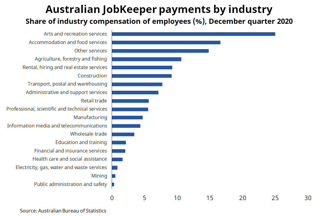 Bar chart showing australian jobkeeper payments by industry