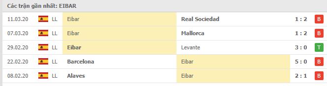 Phong độ gần đây của  Eibar
