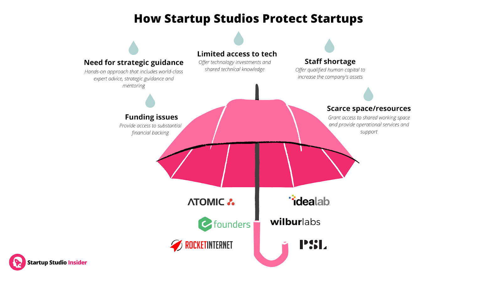 What Makes Startup Studios Successful? By Startup Studio Insider