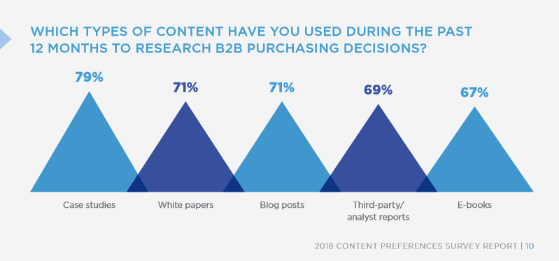 Demand Gen Report shows which types of content are used for decisions.