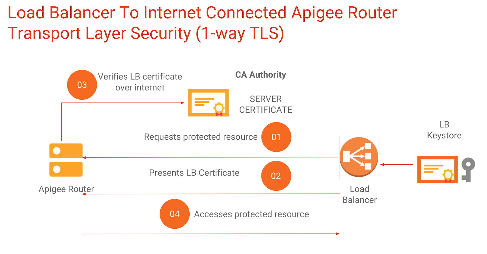 Strategy to Configure SSL with Offline On-premises Edge