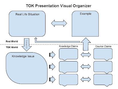 1st Tok Practice Presentation 2013