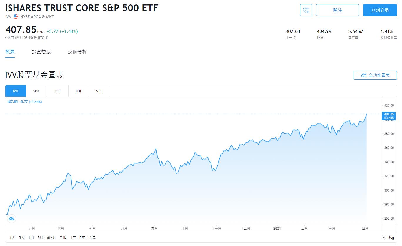 美股IVV股價即時走勢