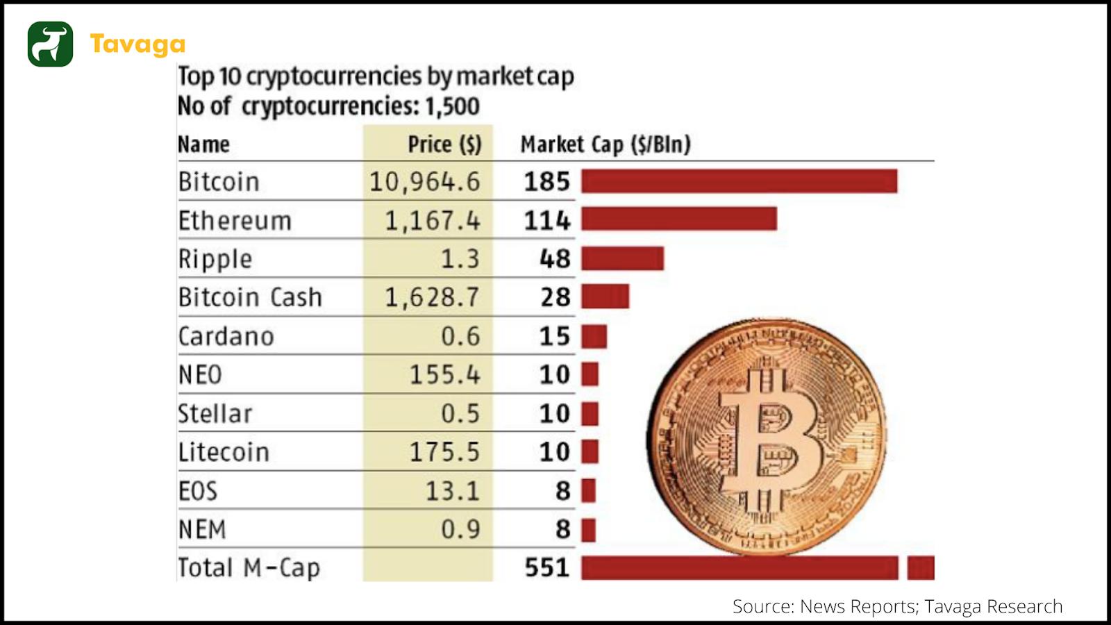 Cryptos by market cap