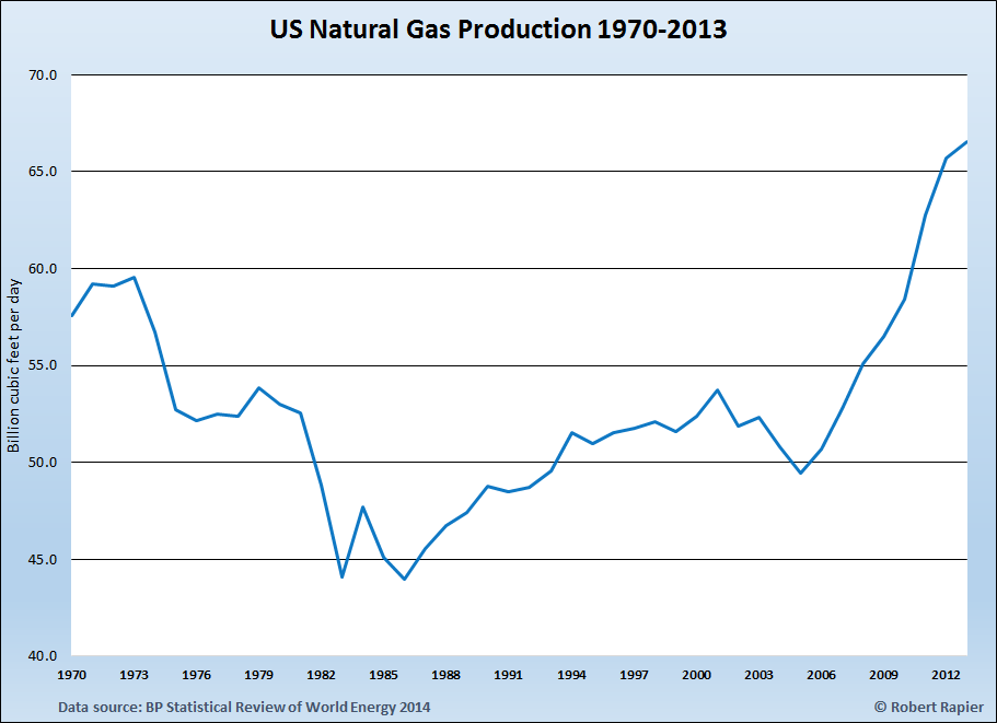 US Gas Production 1970 through 2013.png