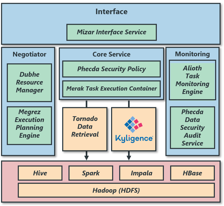 Union Pay big data architecture