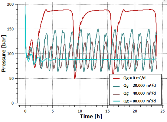 Figure 7: Absolute pressure at riser base (gas lift)