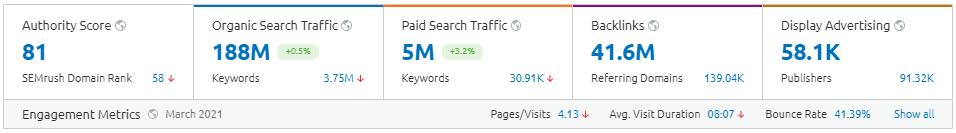 domain overview tool semrush