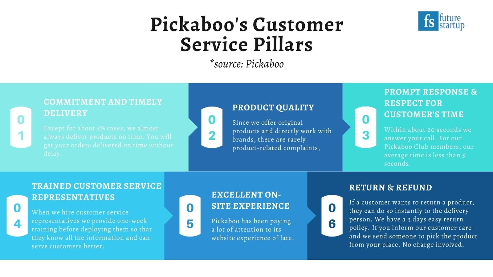 Pickaboo Takes a Different Approach to Growth, Focuses on Customer Service and Trust Building