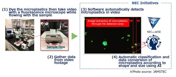 NEC e JAMSTEC desenvolvem sistema baseado em IA para medir microplásticos no oceano