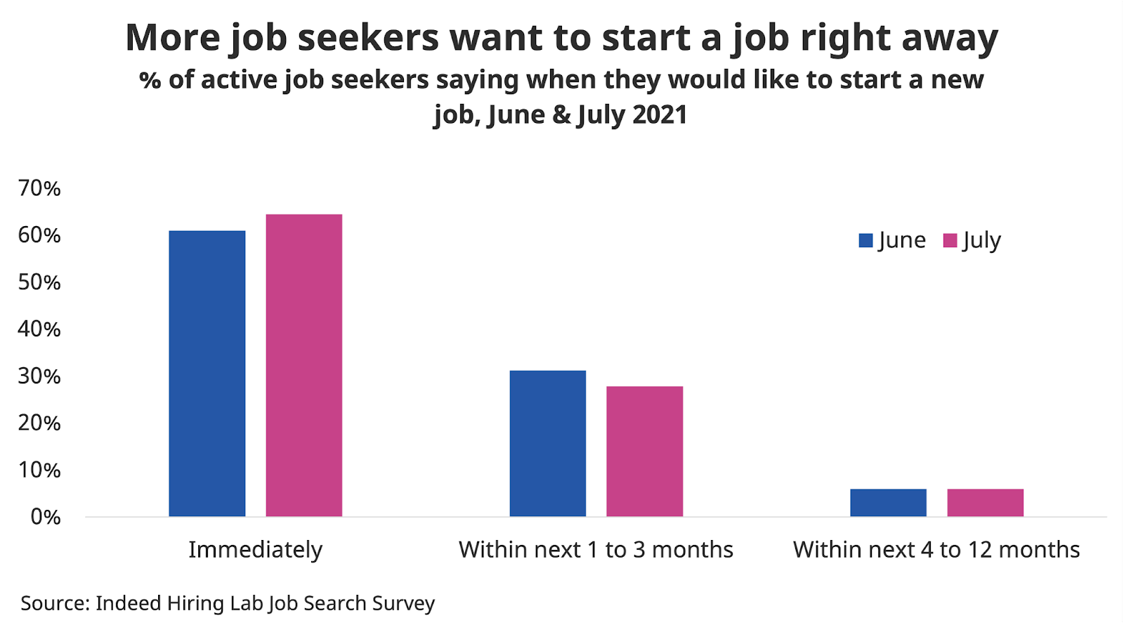 """Bar chart titled """"Job seekers are moving up their preferred start date."""""""