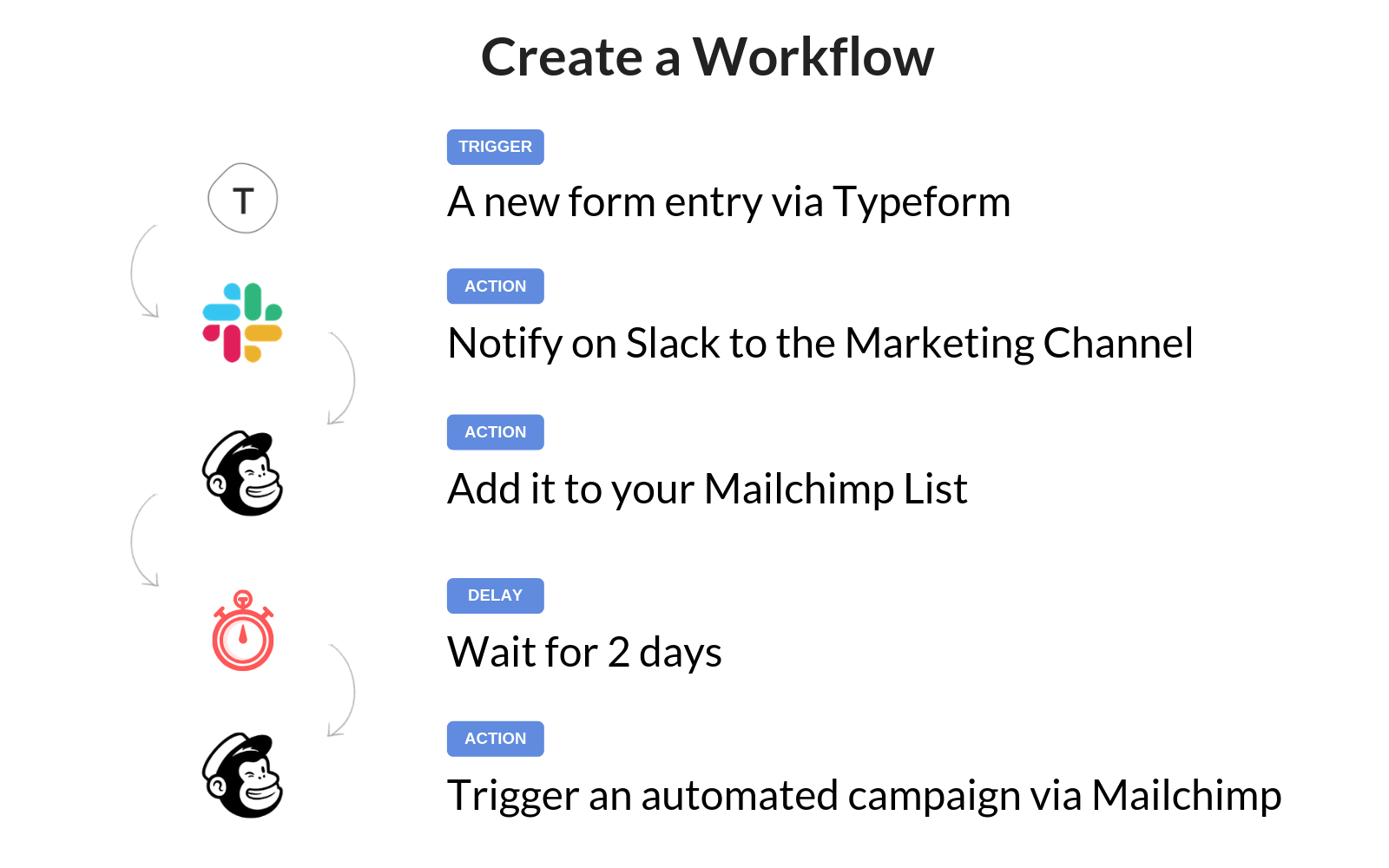 Creating a workflow when using Typeform, Slack, and Mailchimp together