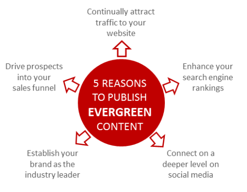 social-media-content-strategy