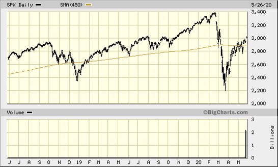 The photo shows a two year chart of the S&P 500 stock index with a decline and increase