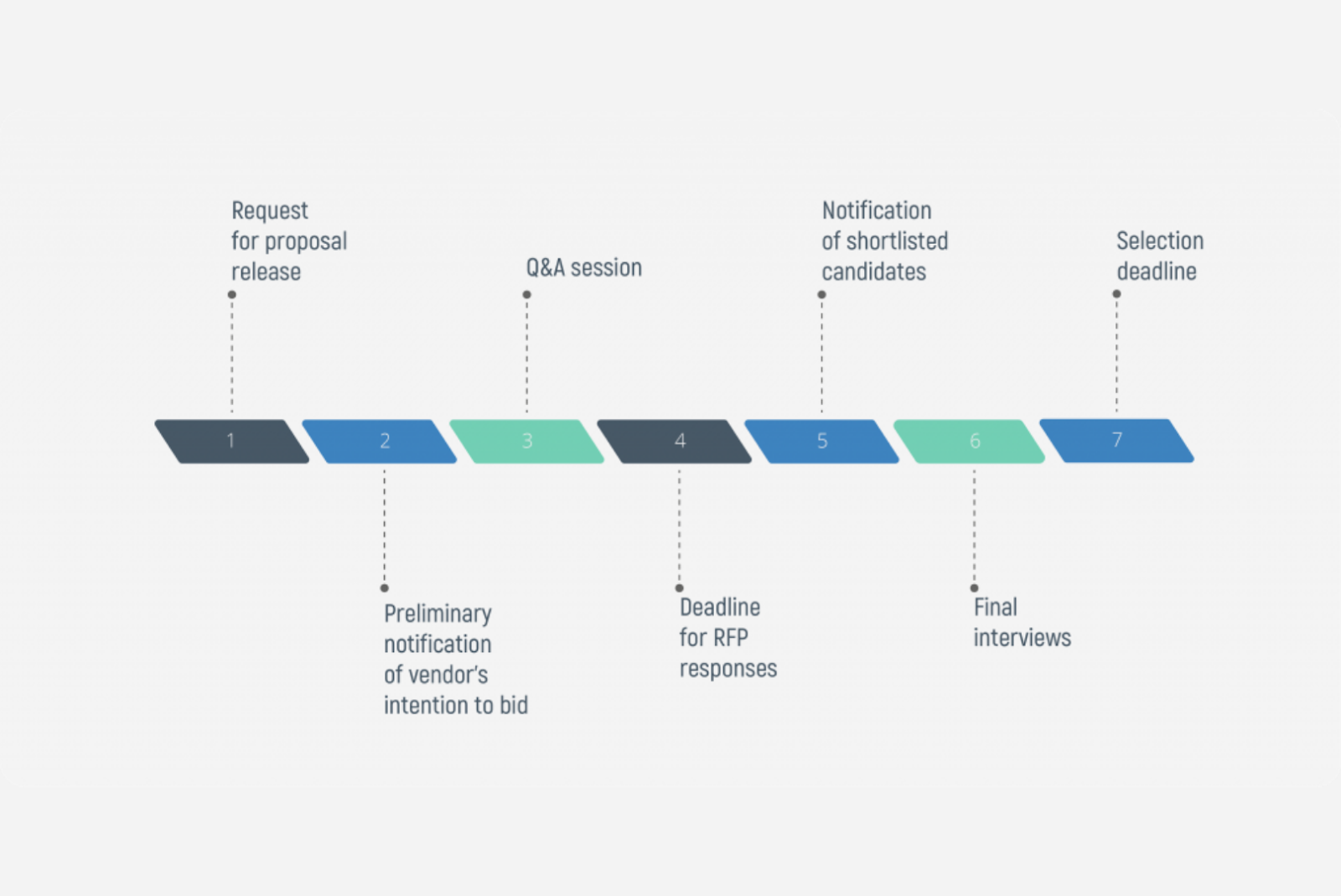 Timeline for RFP for software Development