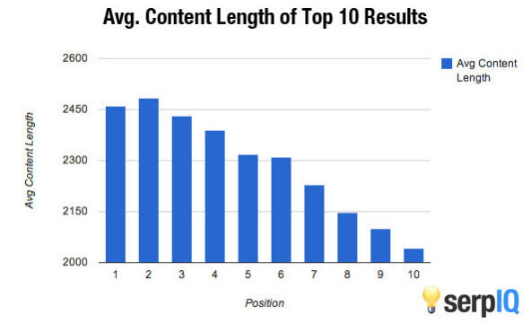 Average content length of top ten Google search results