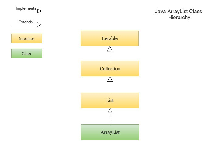 2d arraylist java