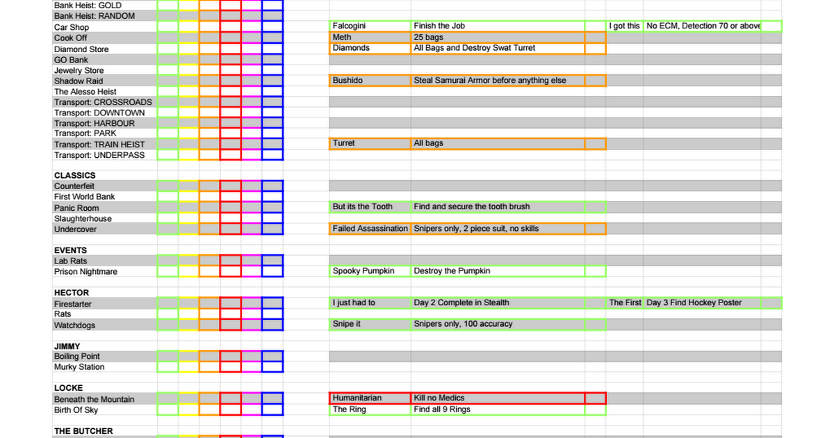 Payday Heists Checklist - Google Sheets