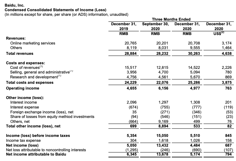 Baidu Stock Annual Report Q4 2020 / Condensed Consolidated Statements of Income (Loss)
