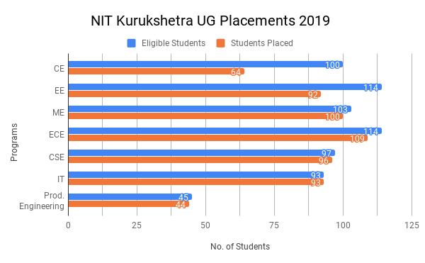 NIT Kurukshetra Placement