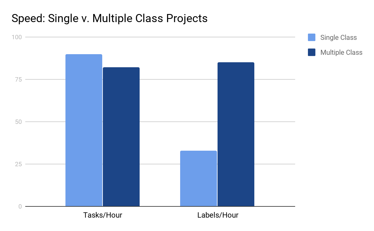 A column graph comparing the number of tasks completed per hour and the number of labels completed per hour for single class and multiple class image classification projects.
