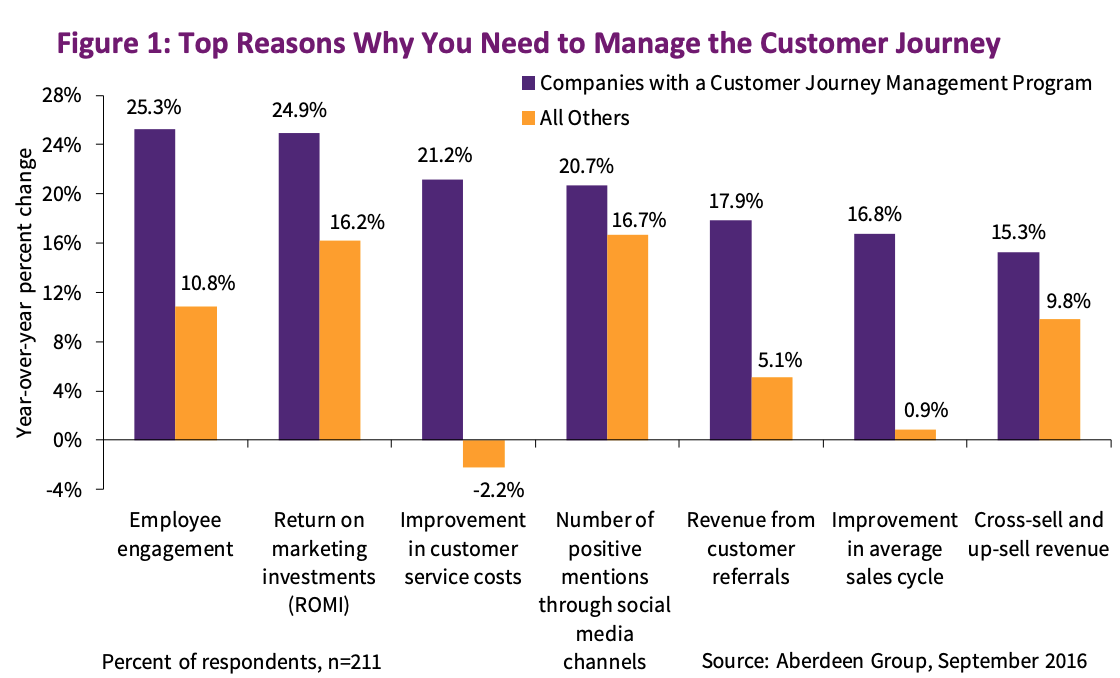 Razones principales por las que necesita gestionar el recorrido del cliente: gráfico del Grupo Aberdeen.