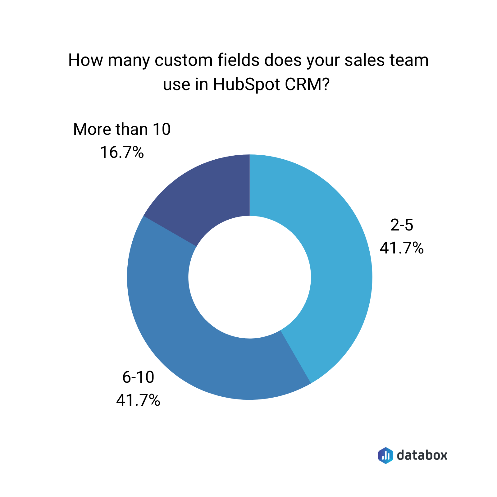 Databox survey results showing the number of average custom fields in HubSpot CRM