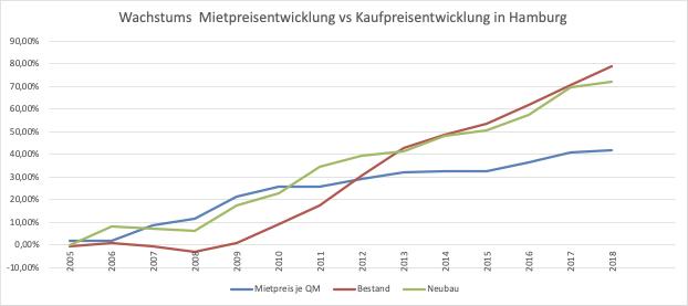 Vergleich Wachstum Mietpreis & Kaufpreis Immobilien in Hamburg