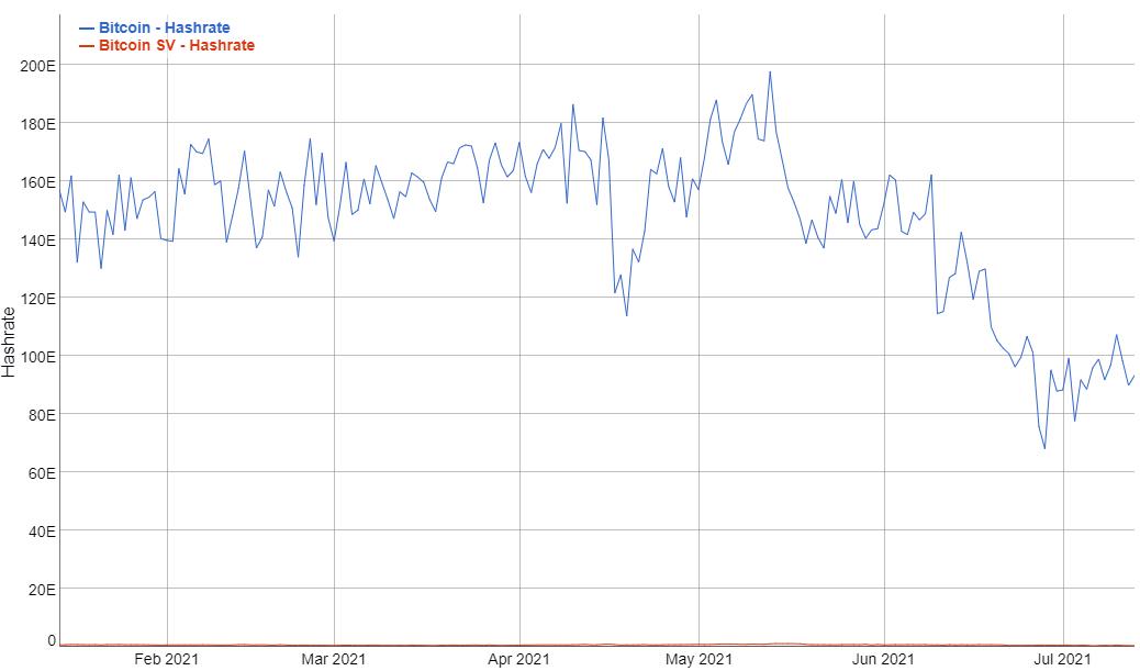 Poder de mineração do Bitcoin em azul x BSV em vermelho - BitcoinInfocharts