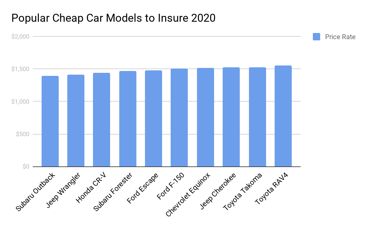 cheapest car models to insure graph