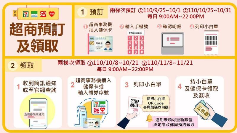 品觀點|還沒收到五倍券簡訊?別急!「這裡」可查到預訂序號|生活 - 台北郵報 | The Taipei Post