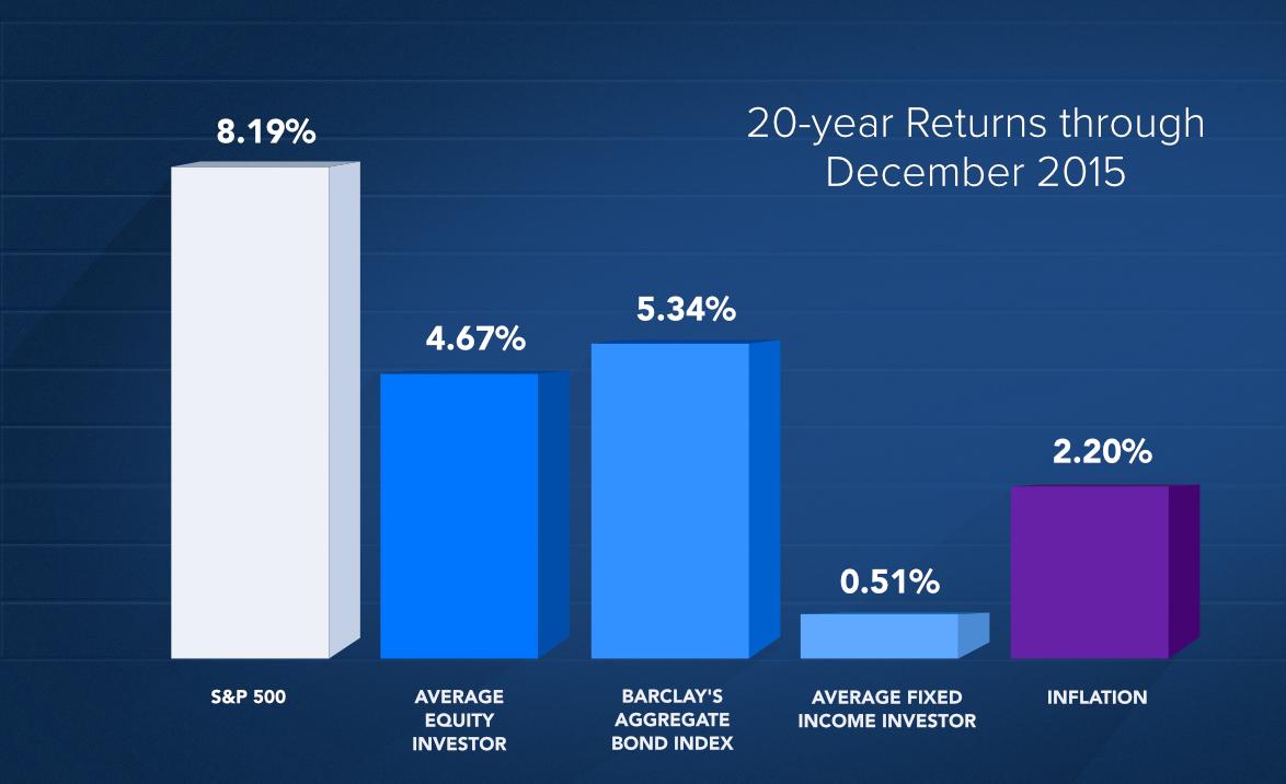 Portfolio Risk Age