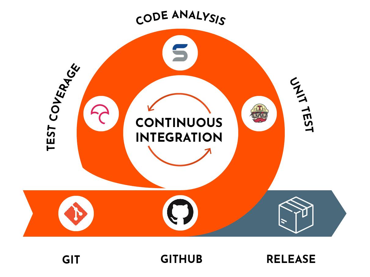 Continuous Integration Best Practices - Devonblog