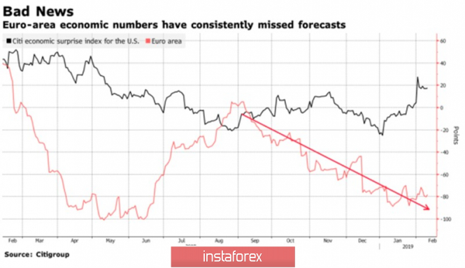 InstaForex Analytics: Euro flies into the abyss