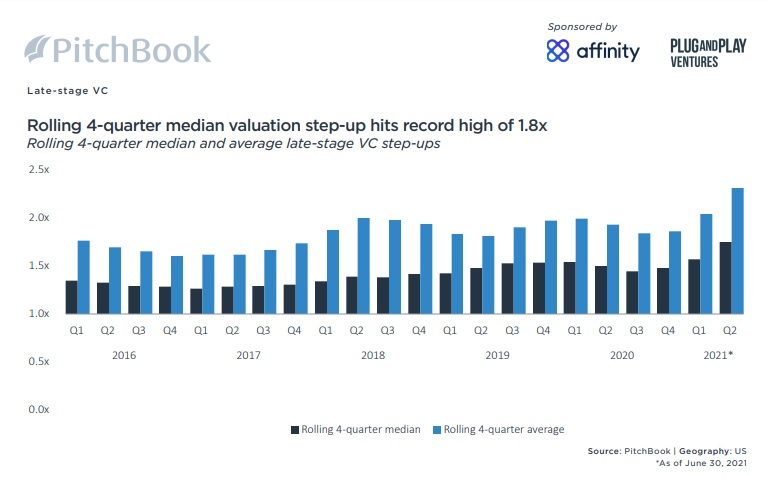 Pitchbook !H 2021 VC Valuations Round Step Ups
