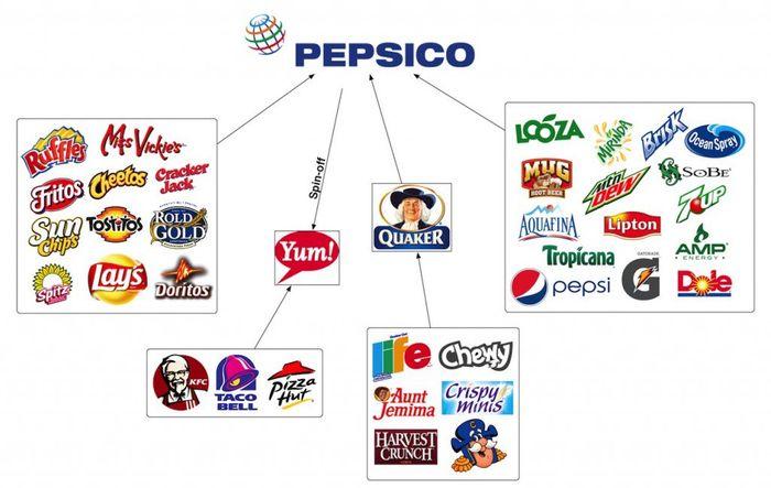 美股投資推薦-PepsiCo Inc | 百事可樂