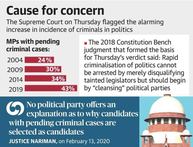 Supreme Court orders parties to publish criminal history of Lok Sabha, Assembly candidates