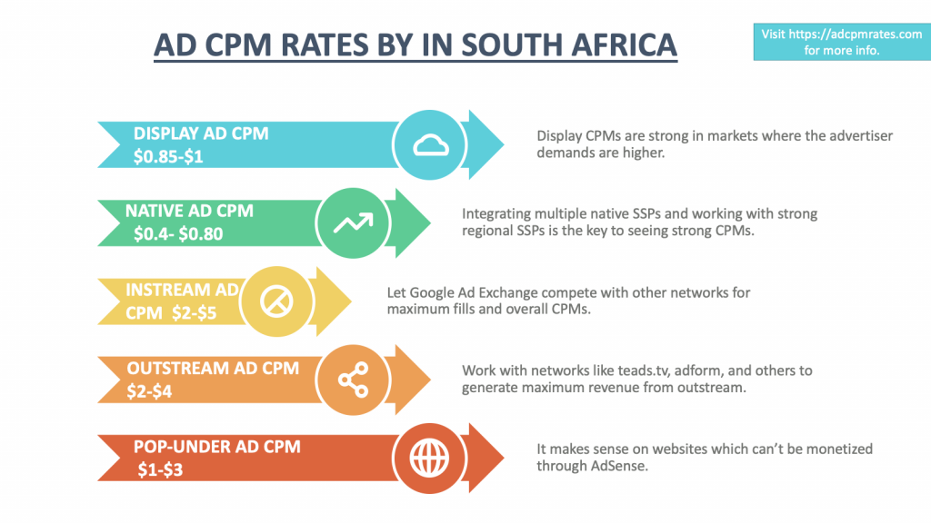 CPM Rates in South Africa