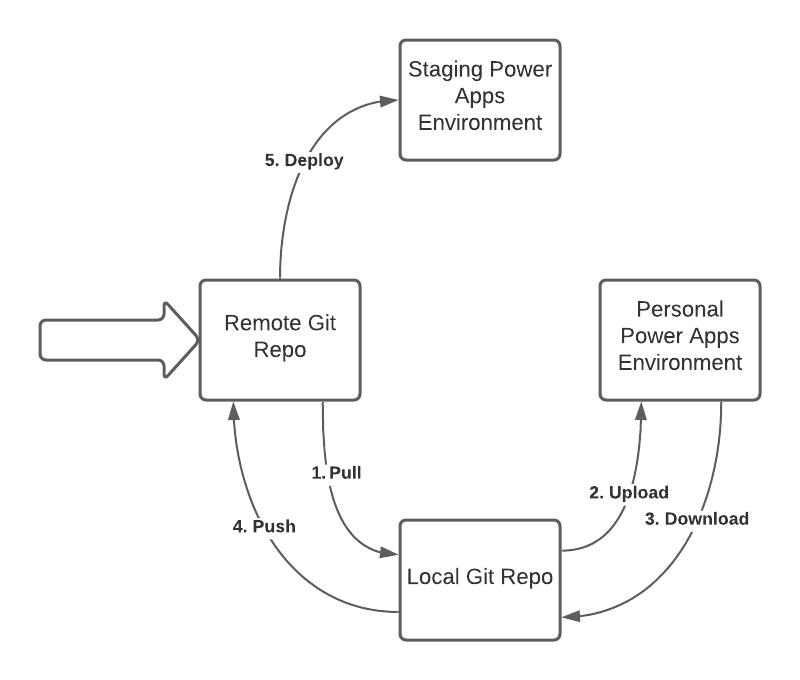 Visual process of building customizations between environments
