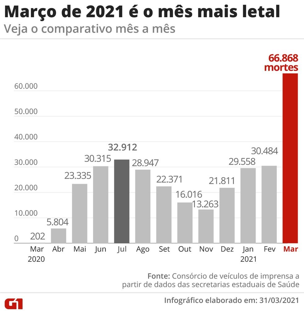 Pior mês da pandemia no Brasil, março teve mais do que o dobro de mortes do que julho de 2020, o segundo pior mês — Foto: Editoria de Arte/G1